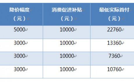 荣威互联网汽车官方降价 综合优惠可达2.3万元