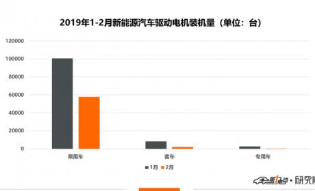 驱动电机:2月装机量超6万台 同比增长48.4%