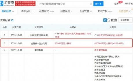 小鹏汽车全资子公司注册资本增至60亿 增幅达823%