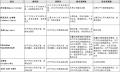 日产发布10余项高层人事调整 内田诚12月1日上任CEO