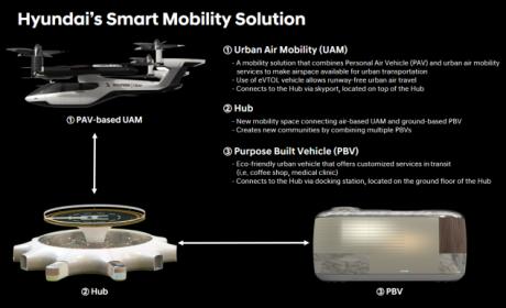 现代汽车集团于CES 2020正式揭晓以人为本的未来移动出行愿景