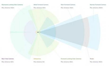 特斯拉高管揭秘自动驾驶技术:48种神经网络上阵 最多可检测1000种物体