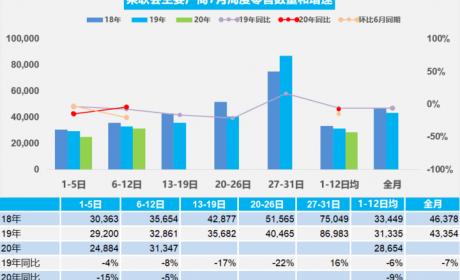 乘联会:7月第一周汽车零售同比下降9%