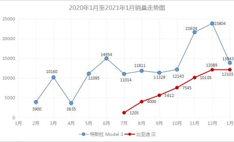 """比亚迪汉强势崛起,""""价格屠夫""""特斯拉Model 3遇劲敌"""