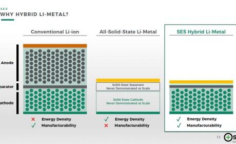 SES胡启朝谈混合锂金属电池:六大优势与产业化第一步
